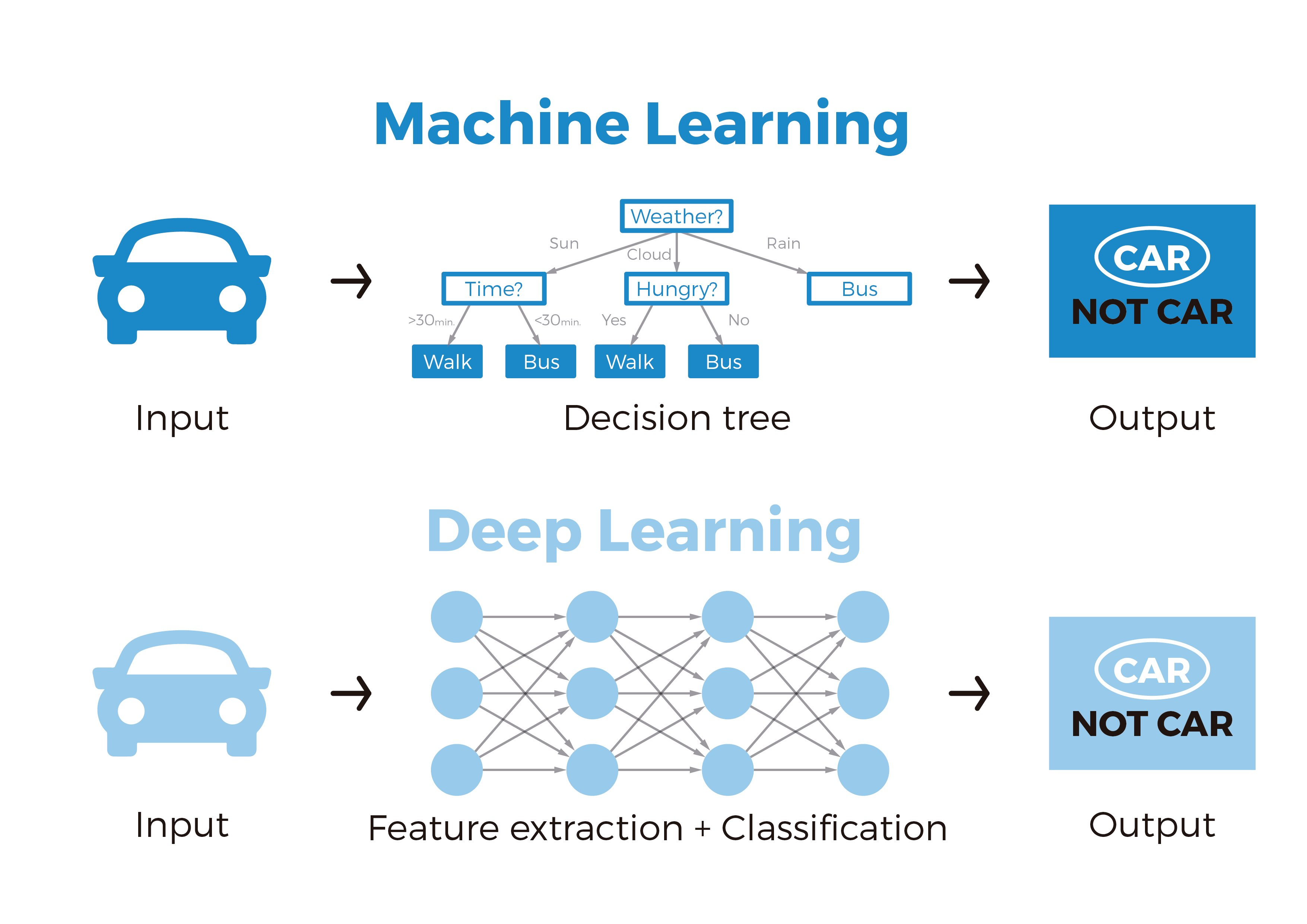 02-MachinelearningVSDeeplearning_Mesa de trabajo 1 copia 2_Mesa de trabajo 1 copia 2