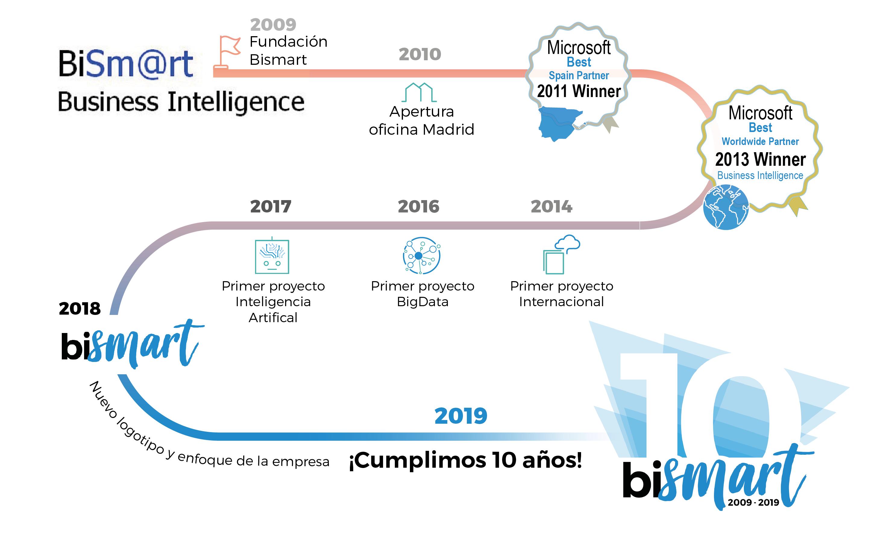 Bismart Business Intelligence Artificial Intelligence 10 aniversario