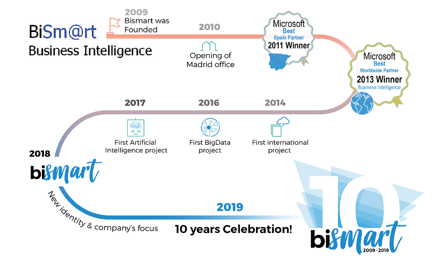 Bismart Business Intelligence Artificial Intelligence 10 anniversary