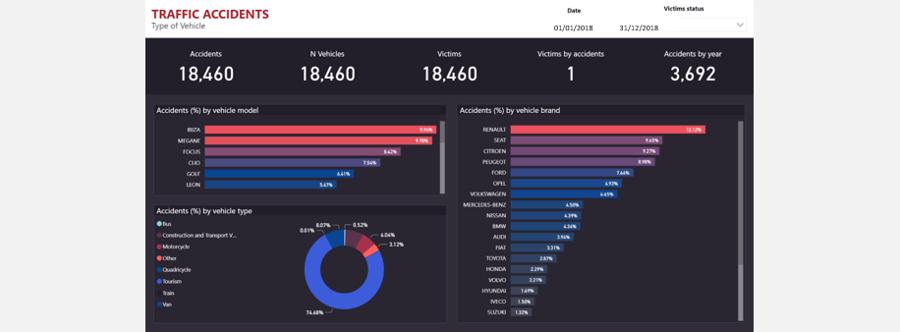Bismart-business-intelligence-dashboard-traffic-fatalities