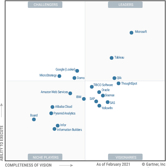 Cuadrante Mágico de Gartner Plataformas de Análisis y Business Intelligence 2021