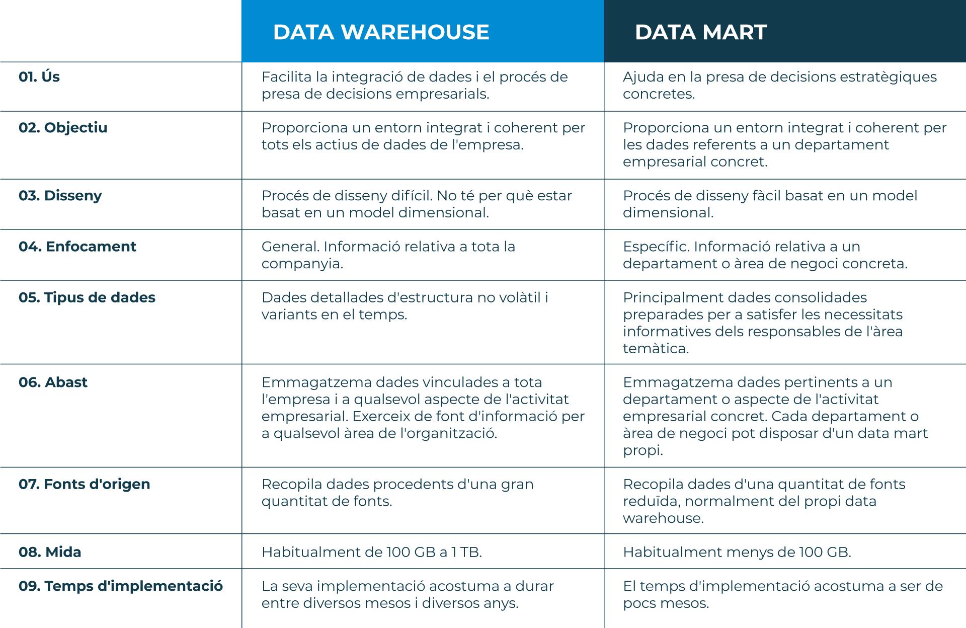 Data-Warehouse-vs-Data-Mart-CA