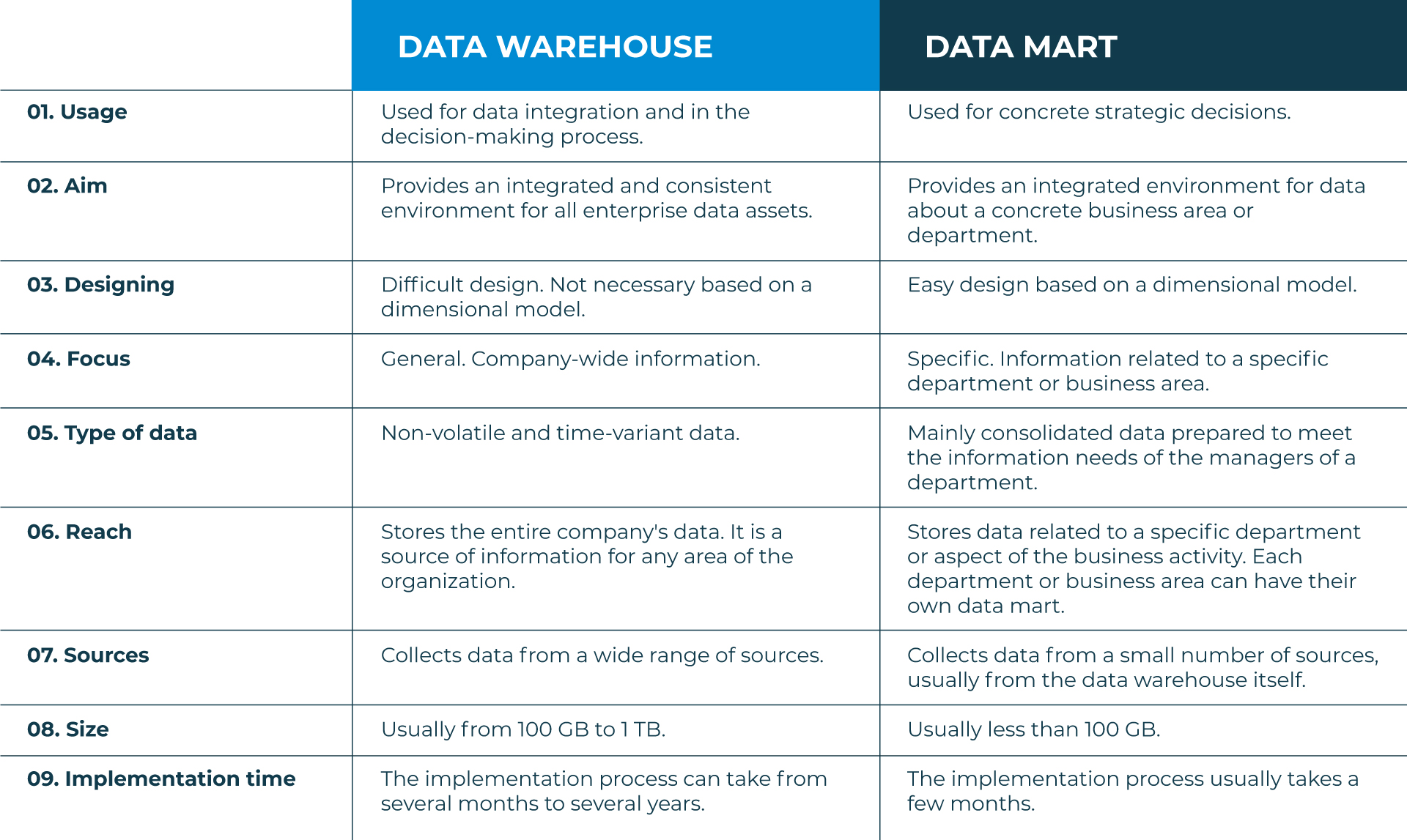 Data-Warehouse-vs-Data-Mart-EN