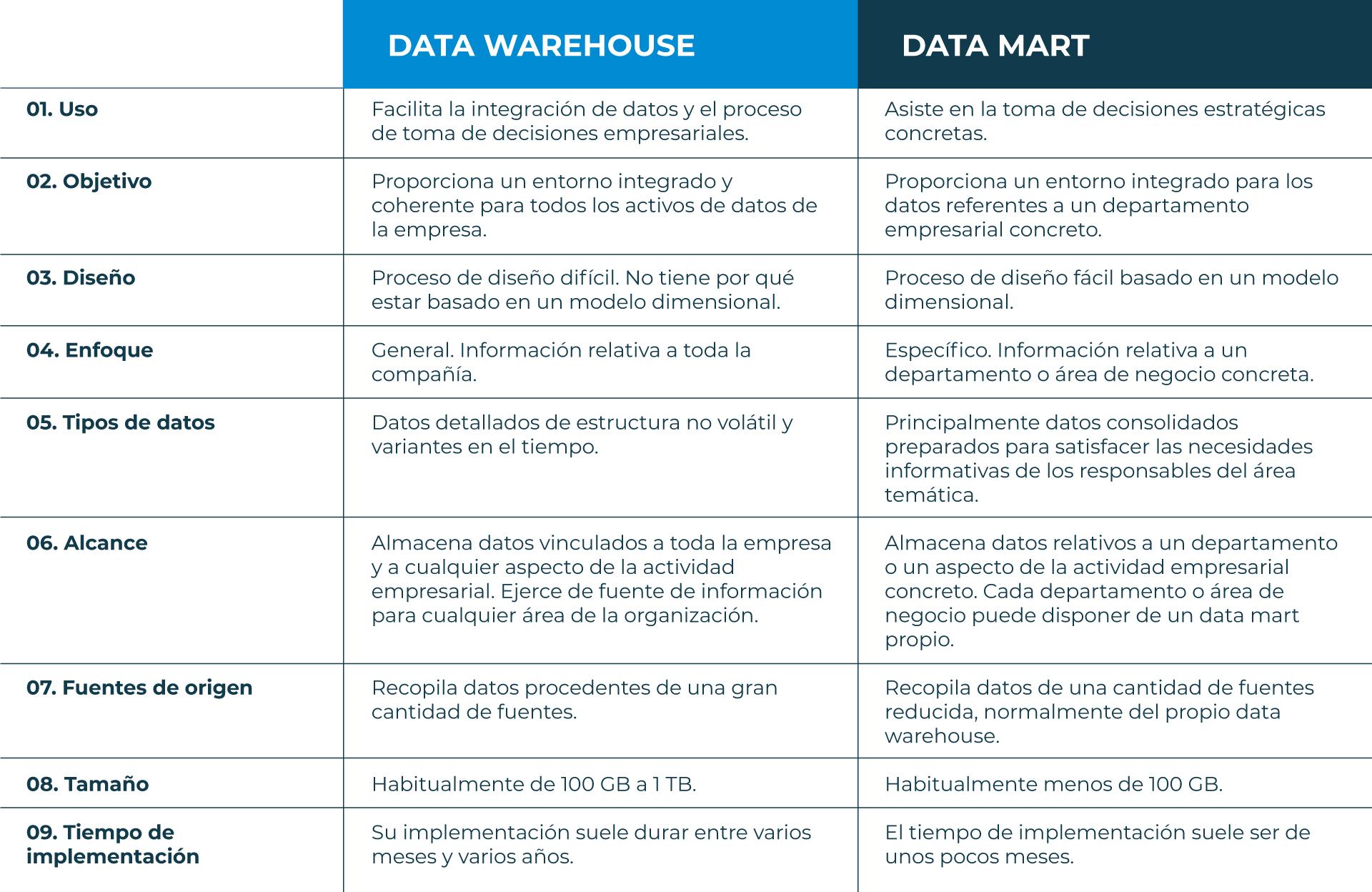 Data-Warehouse-vs-Data-Mart-ES