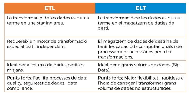 ETL VS ELT (CA)