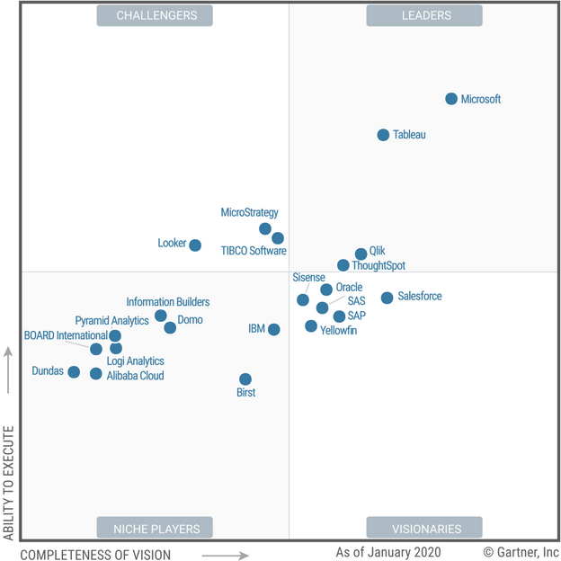 Gartner Magic Quadrant Analytics and BI Platforms 2020