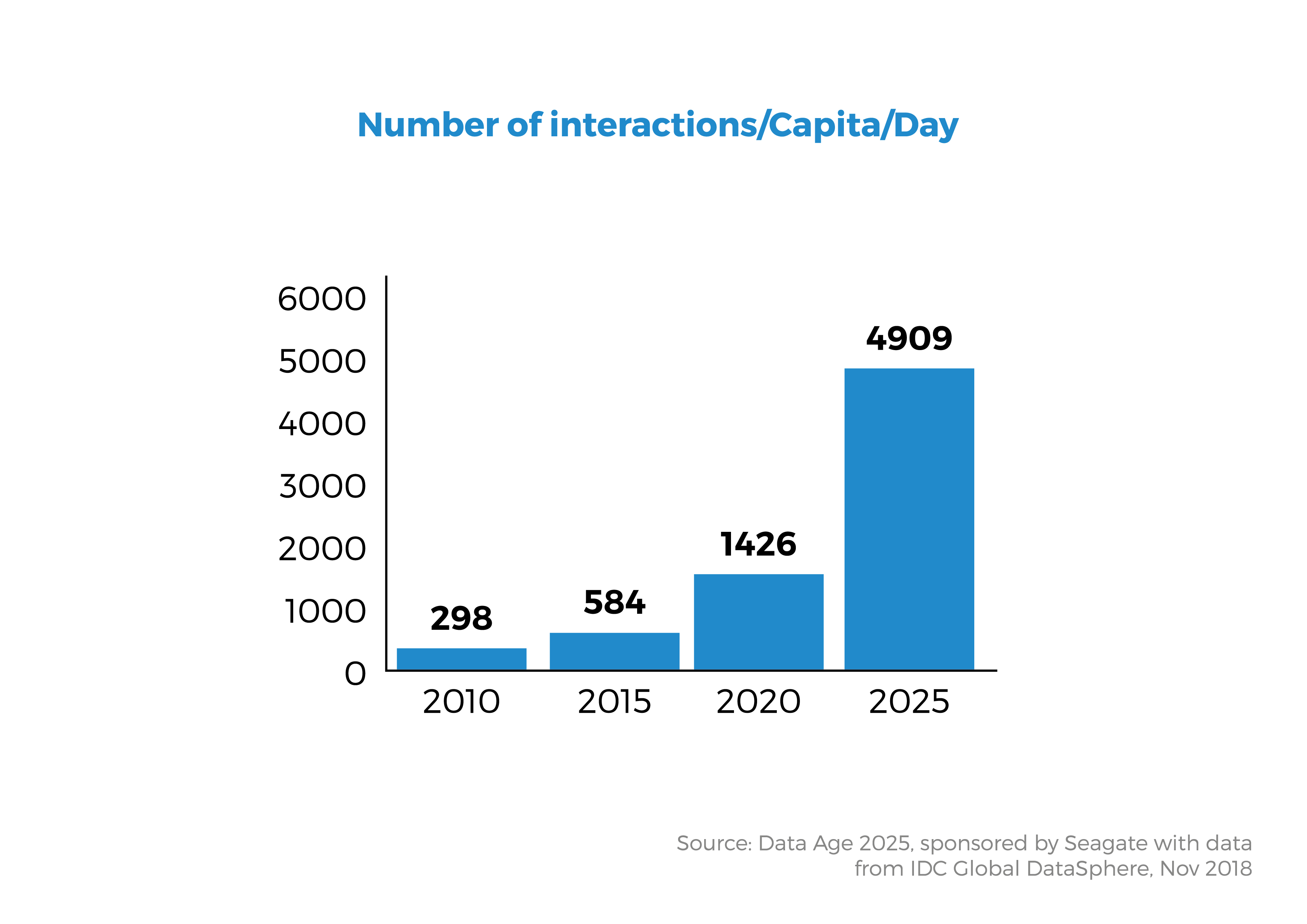 Number of interactions-Capita-Day