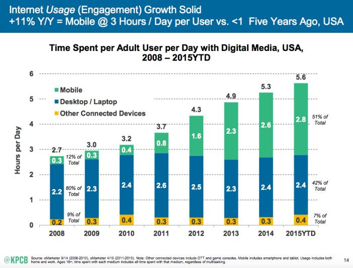Mobile Internet Trends Bismart