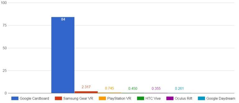 VR headsets sold in 2016 Bismart