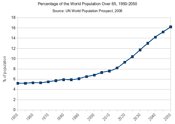 aging-population