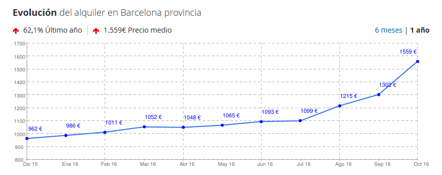 barcelona-rental-prices-smart-city-initiatives