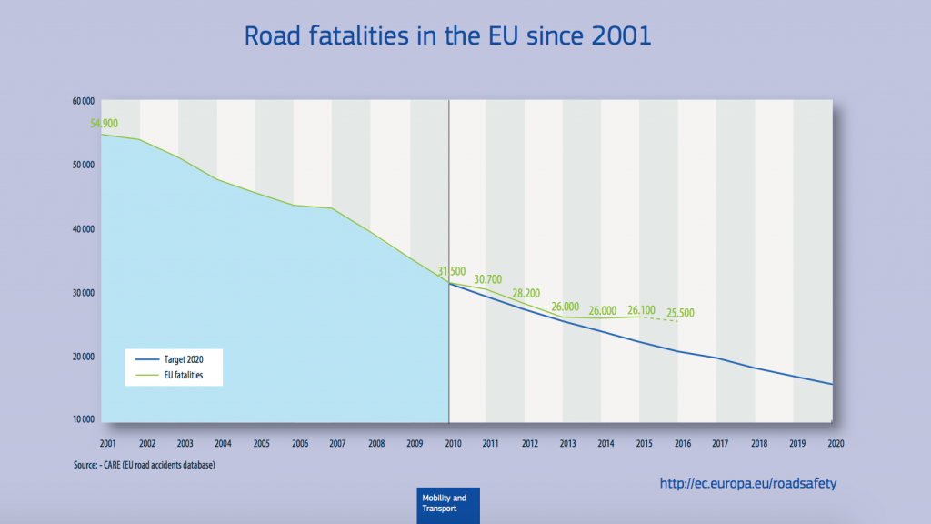 big-data-solutions-traffic-fatalities-eu