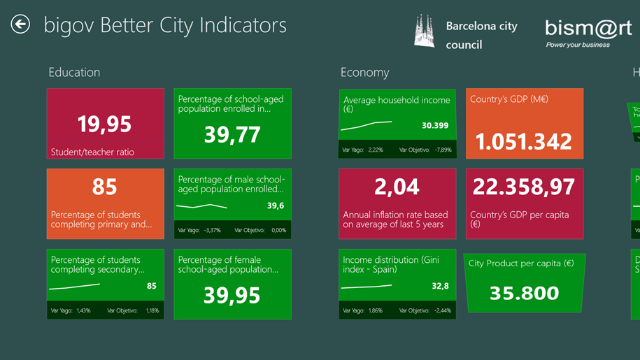 bigov Better City Indicators