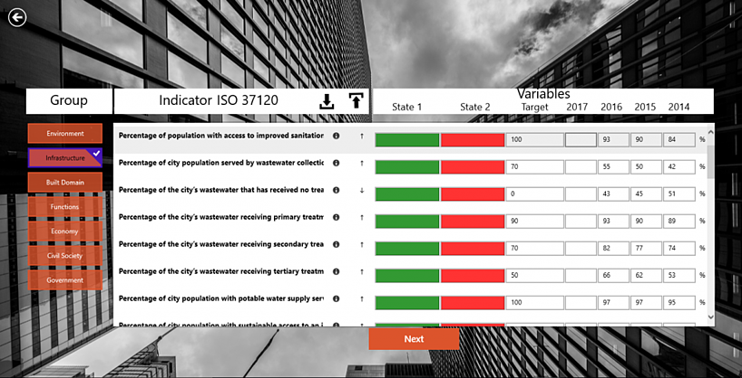 bigov Better City Indicators
