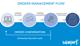 flujo-gestion-pedidos-eng-1024x596-1