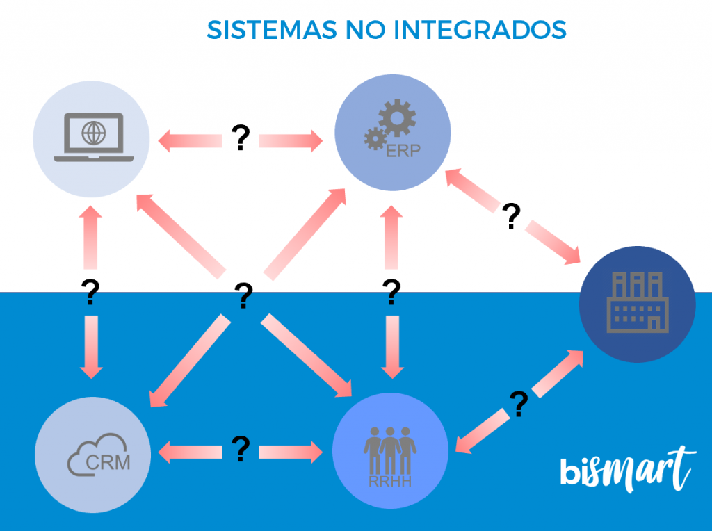 sistemas-no-integrados-interoperabilidad-enterprise-information-integration-1024x764