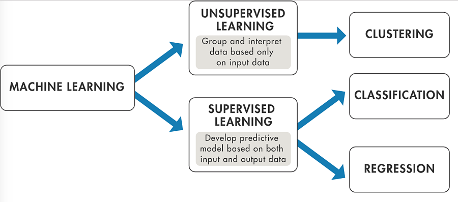 Supervised Machinne Learning and Unsupervised Machine Learning differences Bismart