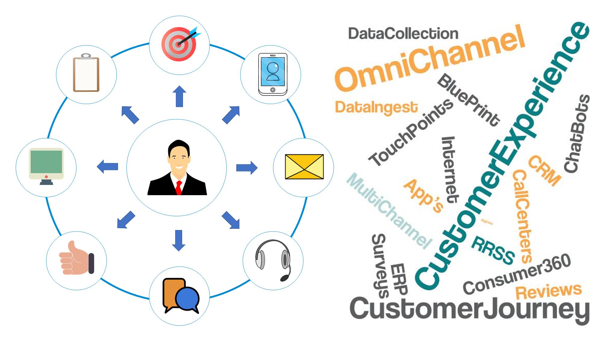 Recopilacion de datos big data bismart