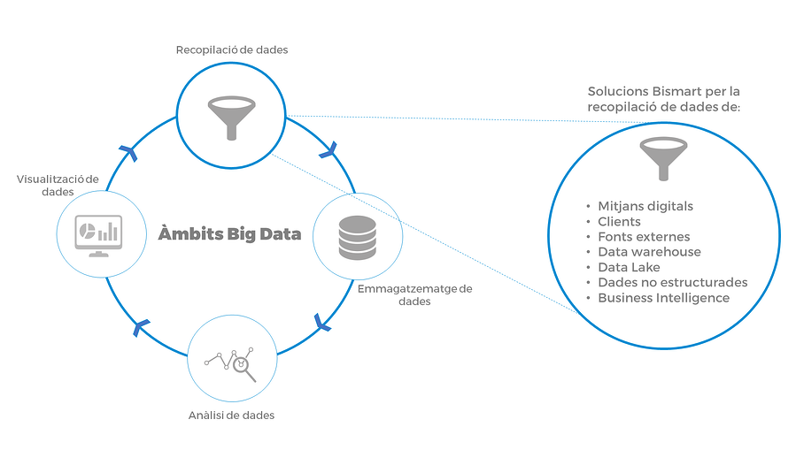 big data recopilacio de dades bismart