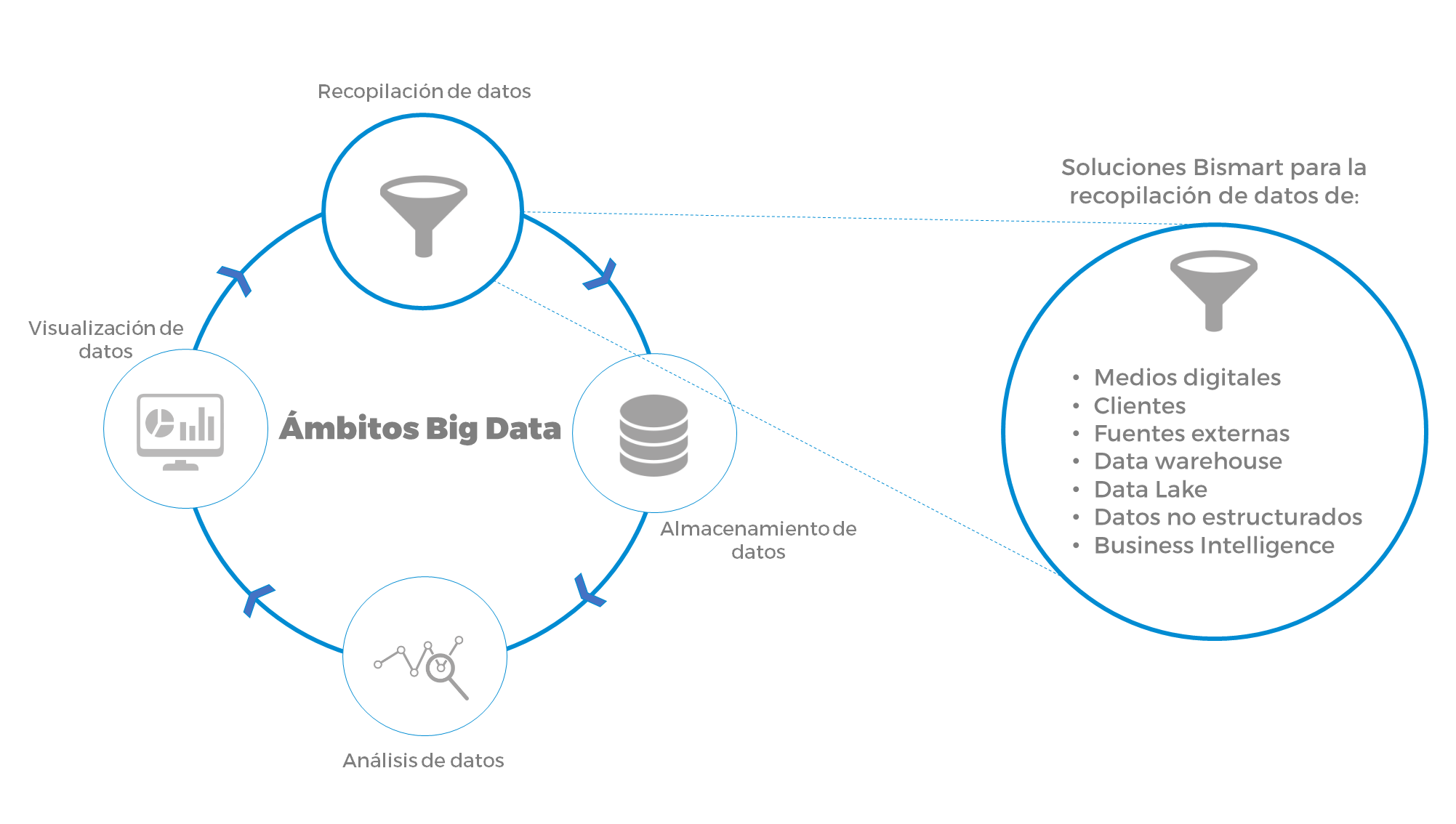 big data recopilacion de datos bismart