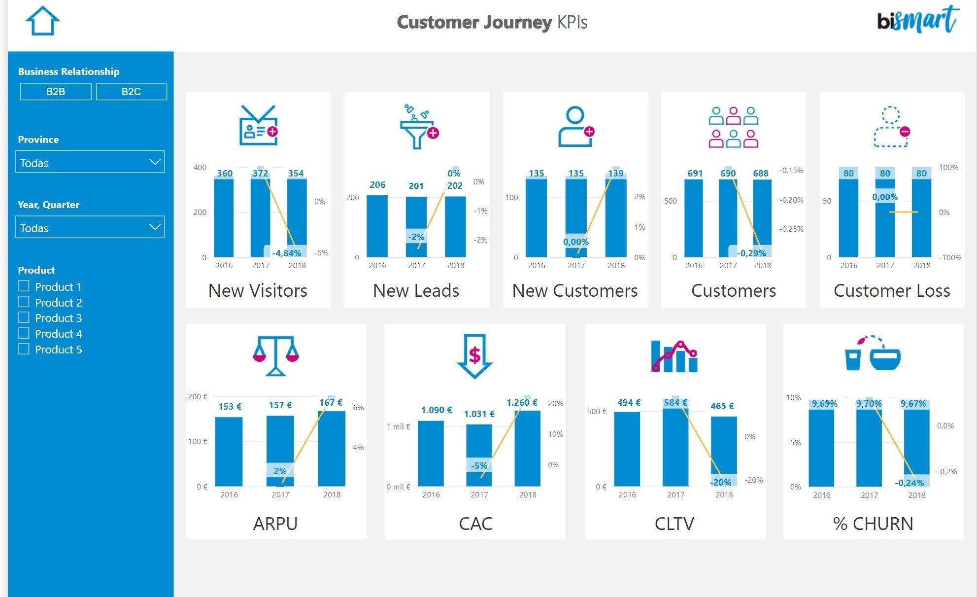 customer journey dashboard 2